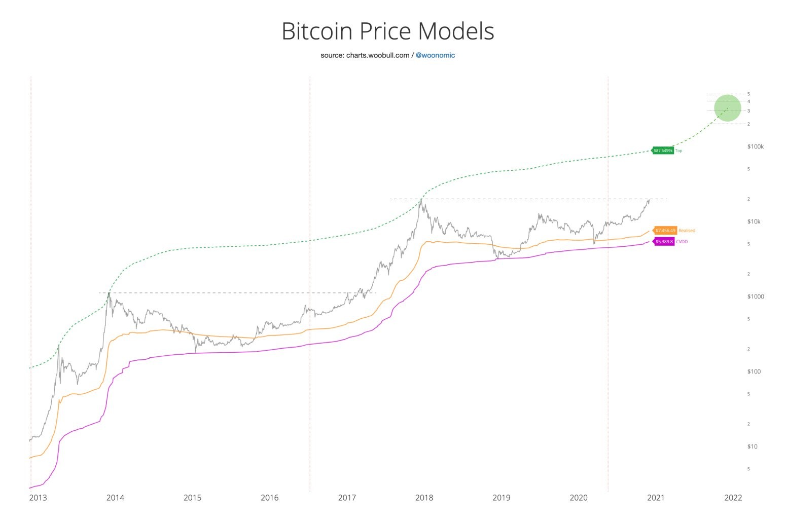BTC Price Hitting New Highs