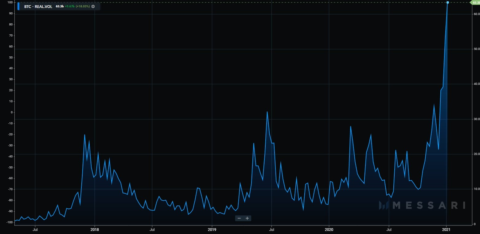 Bitcoin's Trade Volume
