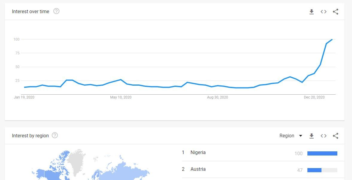Interest in Bitcoin