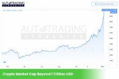Crypto Market Value Reaches 1 Trillion USD