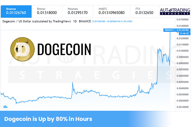 Dogecoin Is Up
