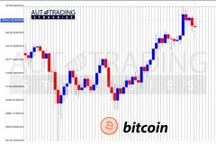 Bitcoin Hits New High of $35K Twice