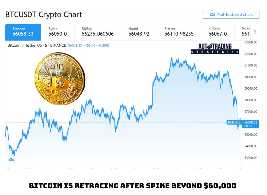 Bitcoin Is Retracing After Spike Beyond $60,000