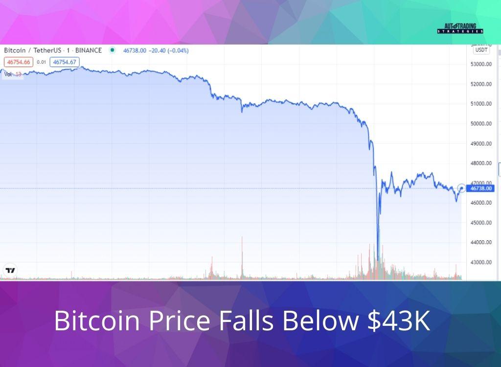 Bitcoin Price Falls Below $43K